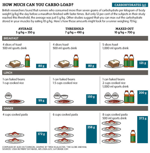 carbo-loading-infographic